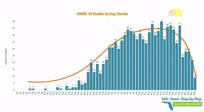 Casos Covid Coronavirus na Florida